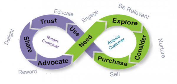 CustomerLifecycle